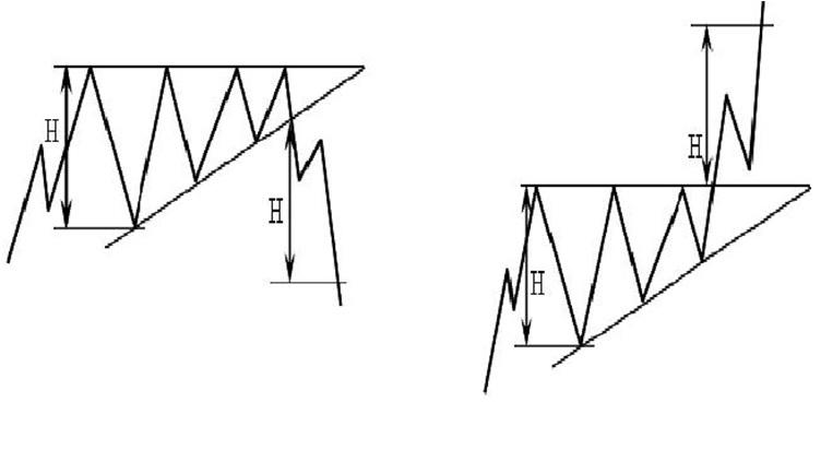 технический анализ фигура Восходящий треугольник