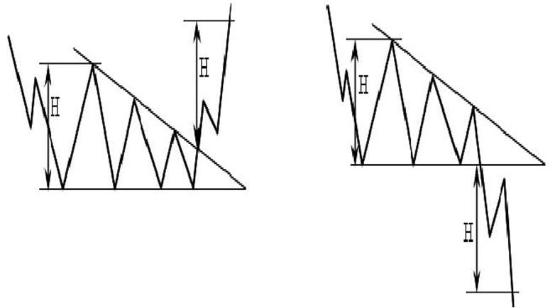 технический анализ фигура Нисходящий треугольник
