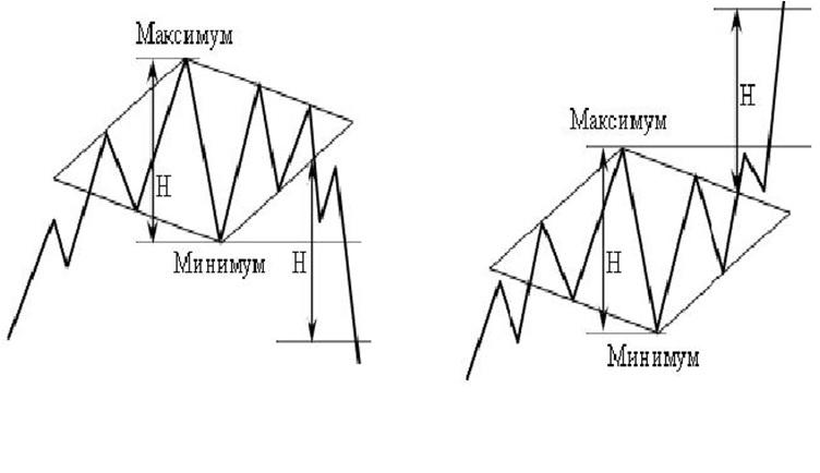 технический анализ фигура Бриллиант