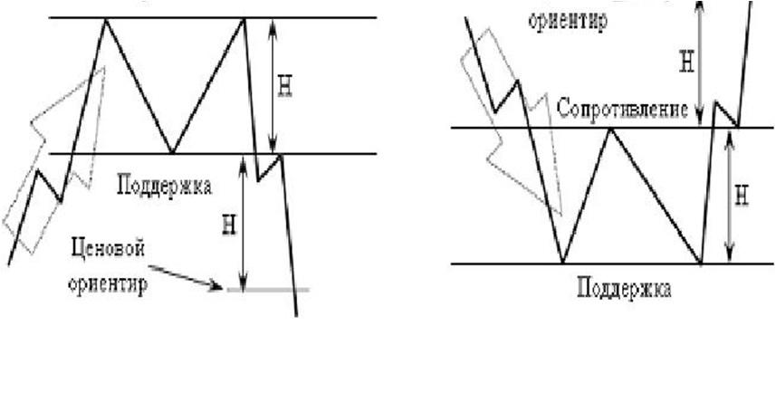 технический анализ фигура разворота тренда Двойная вершина
