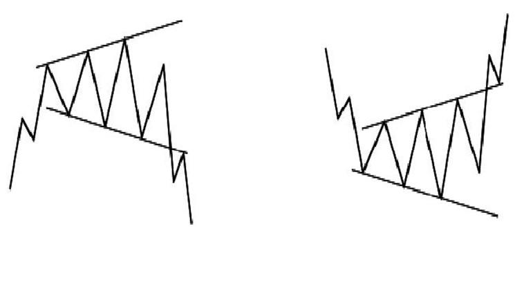 Технический анализ фигура Расширяющийся треугольник
