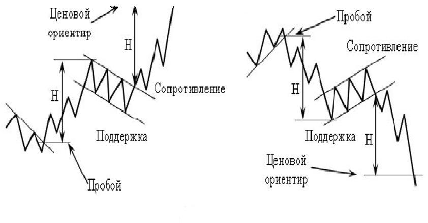 технический анализ фигура продолжения тенденции Флаг