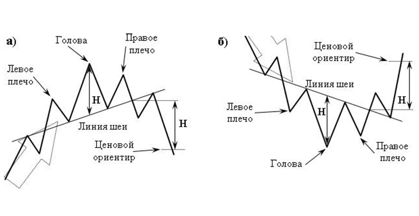 технический анализ фигура разворота тренда Голова-плечи