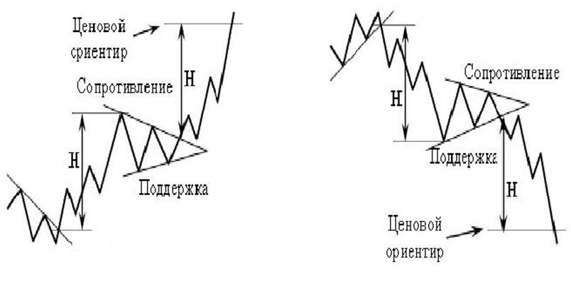 технический анализ фигура продолжения тенденции Вымпел