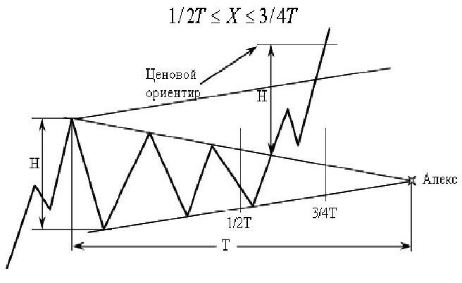 технический анализ фигура Симметричный треугольник