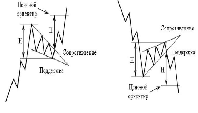 технический анализ фигура Клин продолжения тенденции