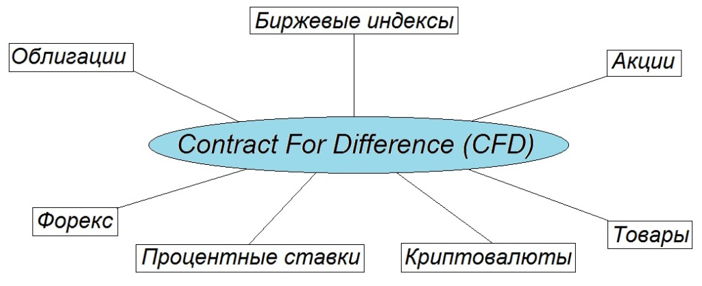 contract-for-difference