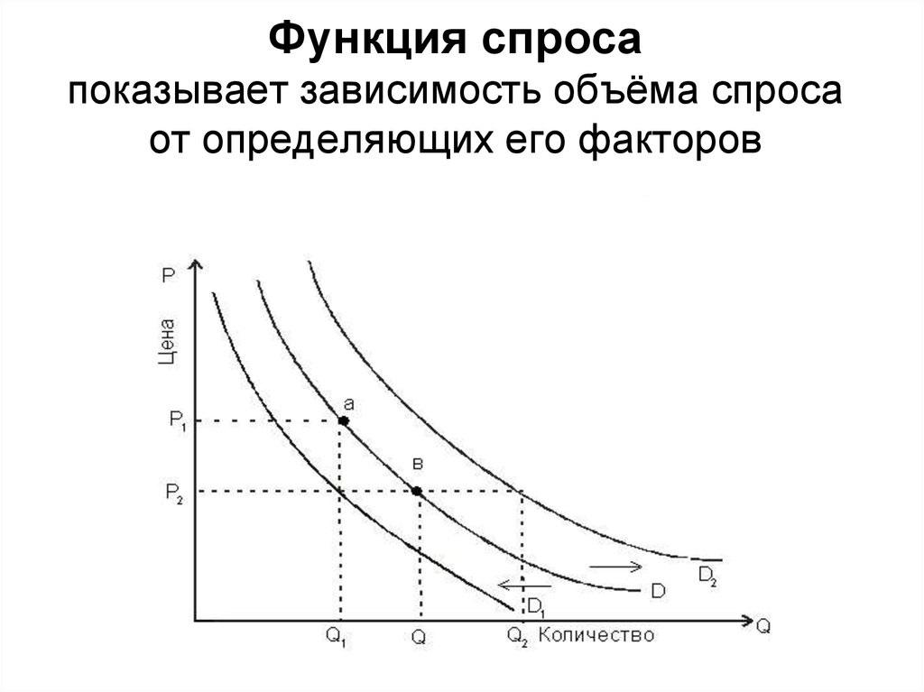 факторы спроса