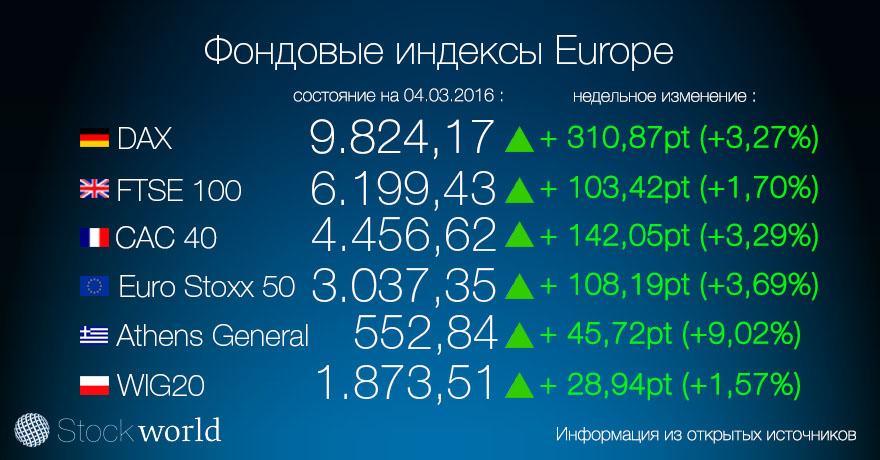 фондовый индекс