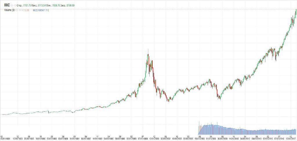 фондовый индекс NASDAQ Composite