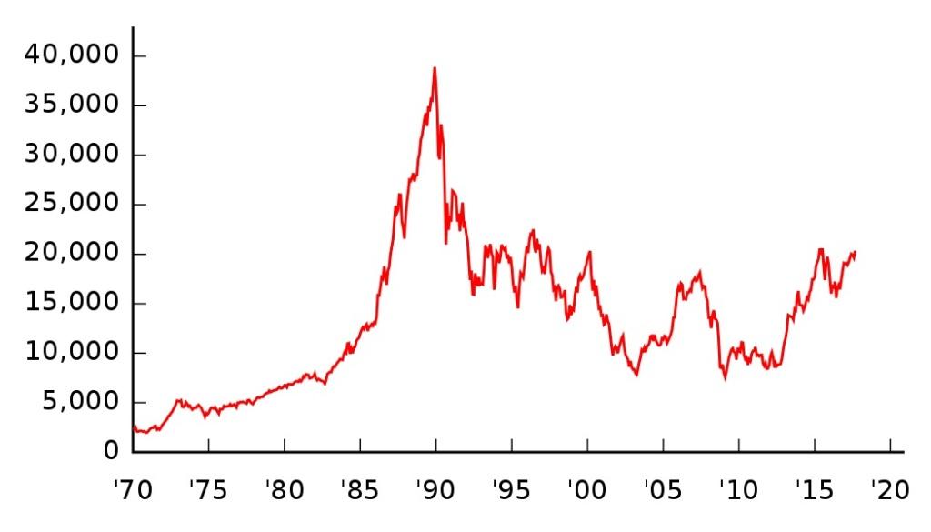 индекс Nikkei 225