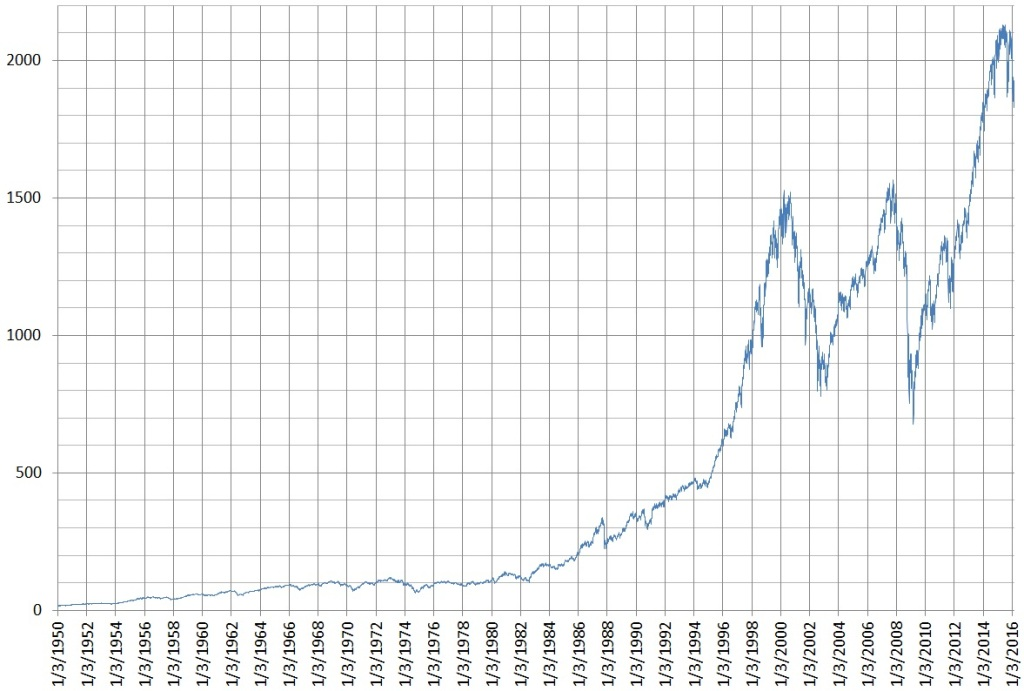 график фондового индекса S&P500