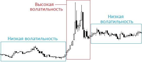 высокая и низкая волатильность фондового рынка