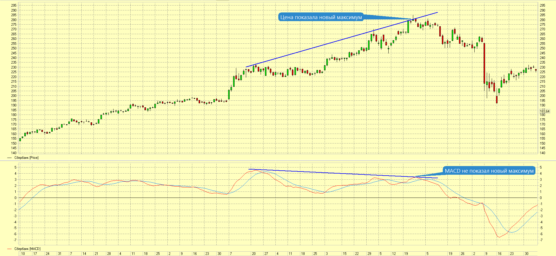 дивергенция индикатора MACD и цены актива