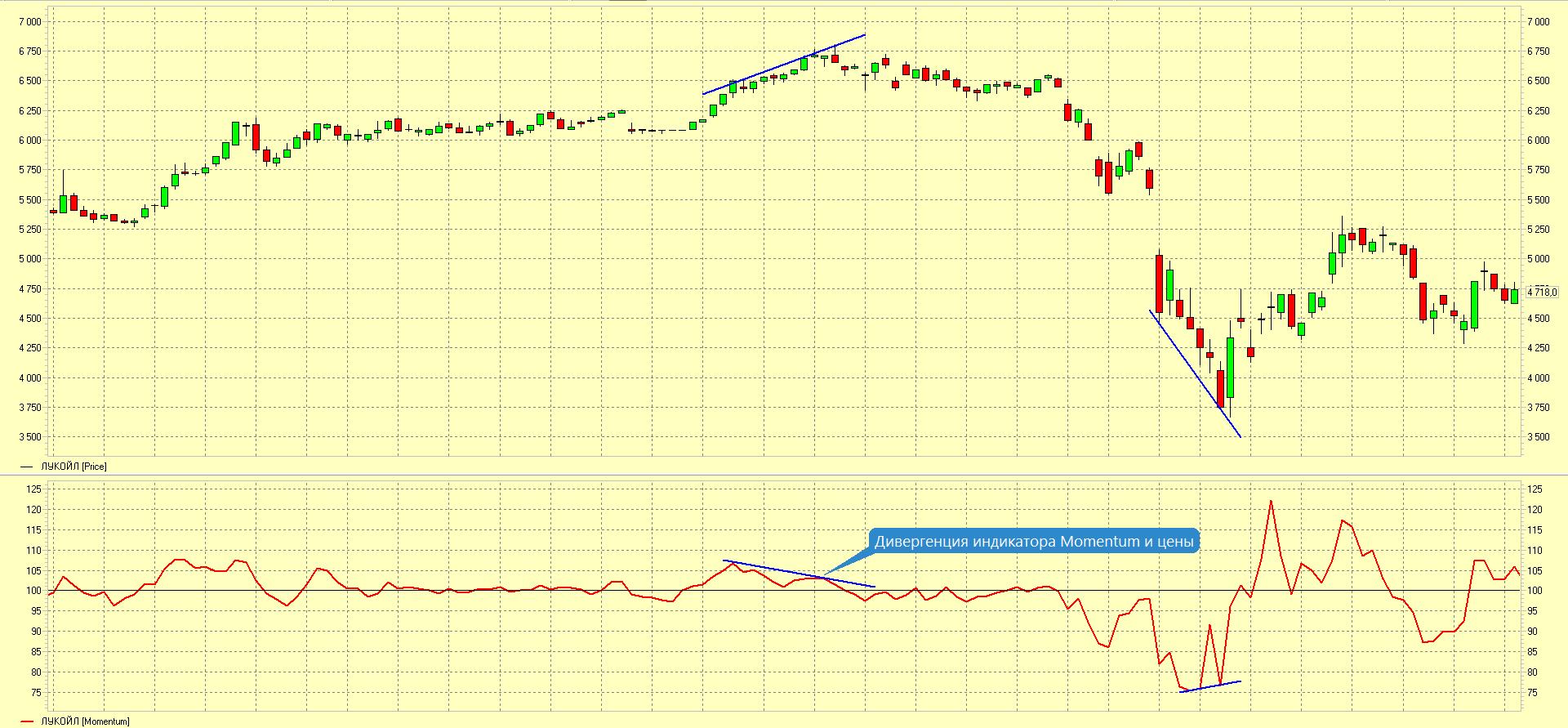 дивергенция индикатора Momentum и цены