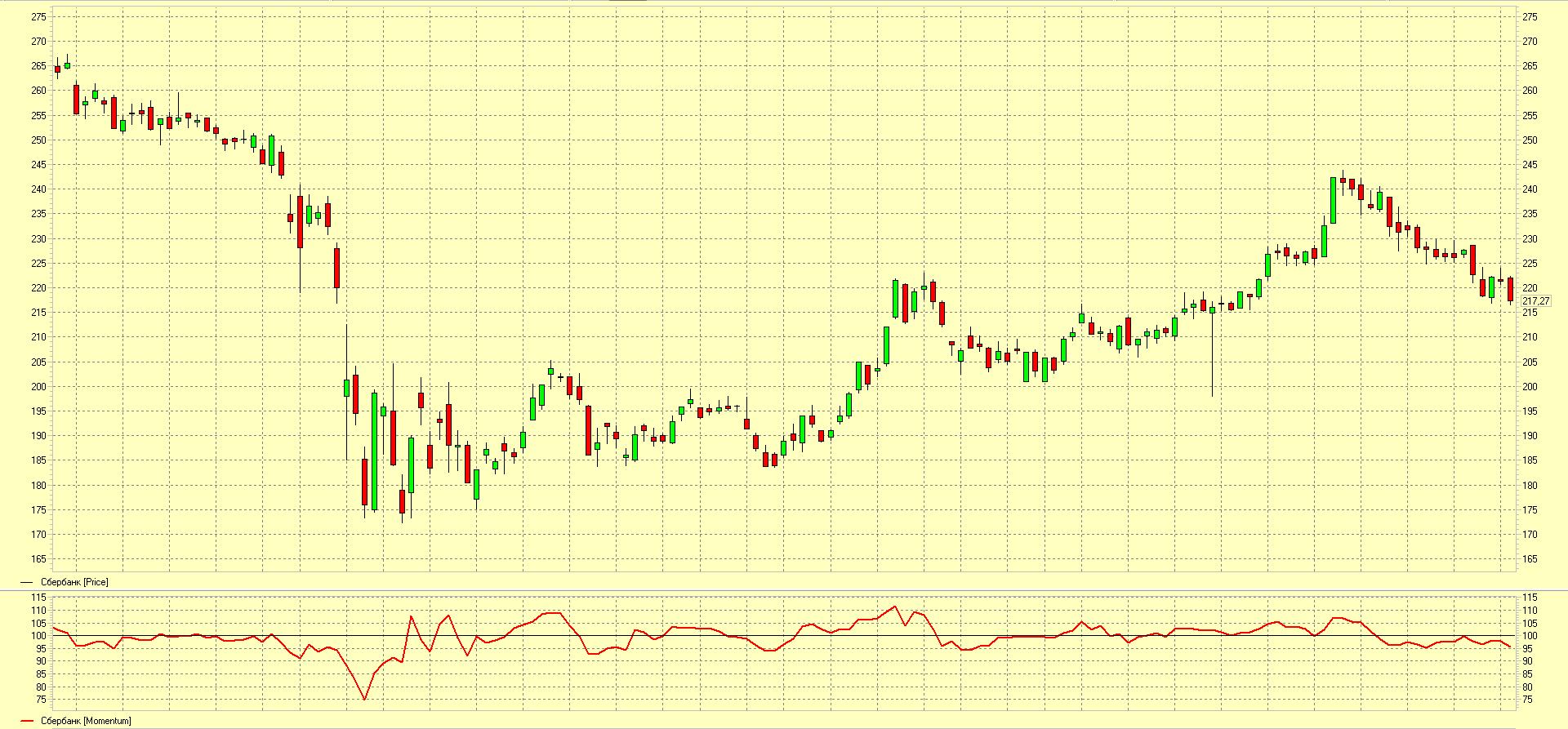 индикатор momentum на графике Сбербанка