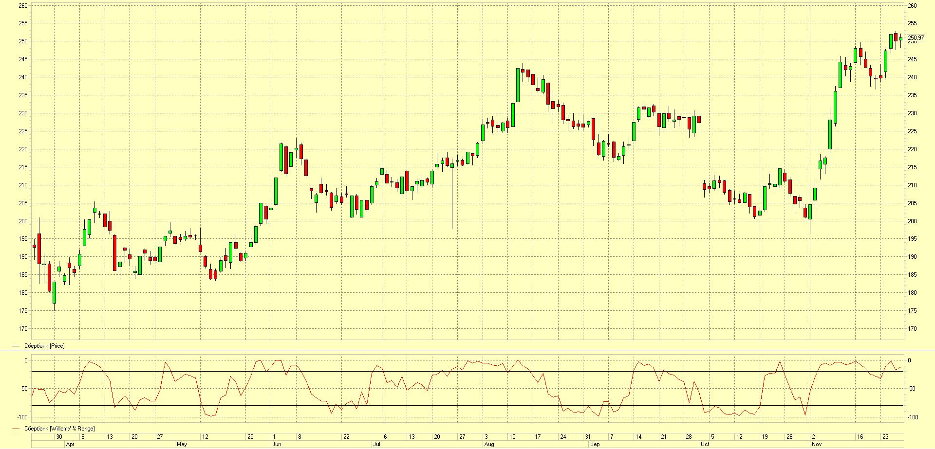 индикатор Williams %Range на графике Сбербанка