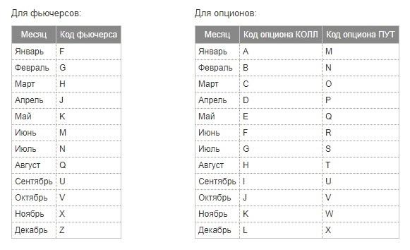 буквенное обозначение месяцев исполнения фьючерсов и опционов на МосБирже