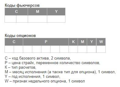 коды фьючерсов и опционов на Московской бирже