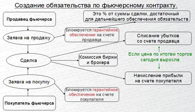 создание обязательства по фьючерсному контракту на МосБирже