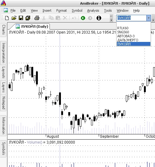 AmiBroker - Lukoil - Daily