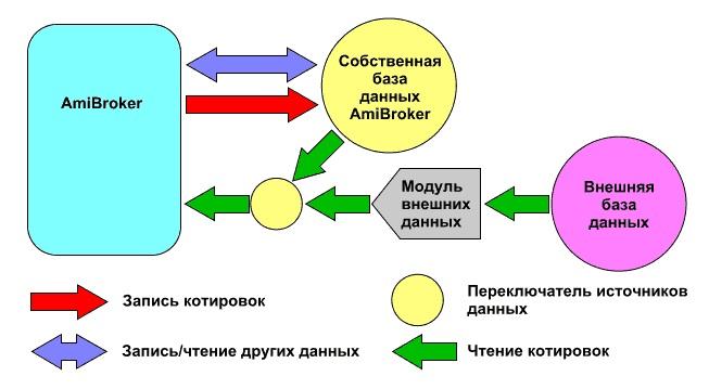 структура базы данных AmiBroker