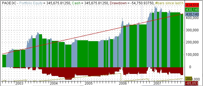 AmiBroker - график роста капитала