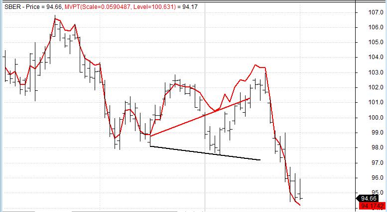 Модифицированный индикатор тренда Volume-Price