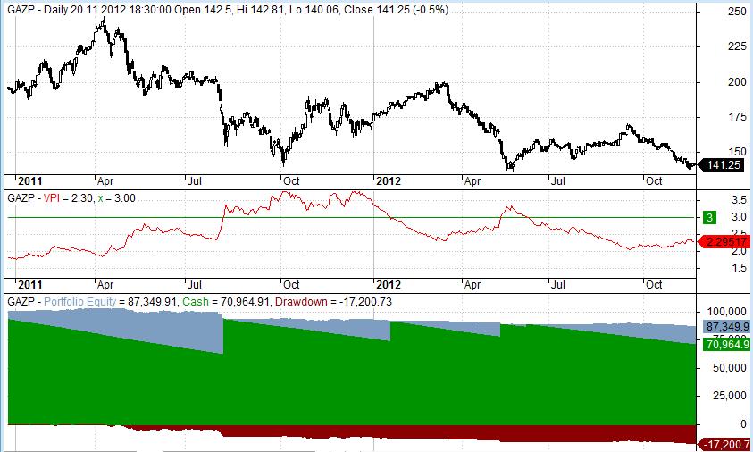 нормализованный индикатор волатильности
