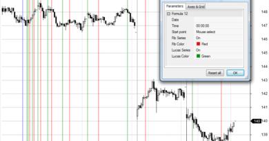 индикатор Fibonacci/Lucas time series
